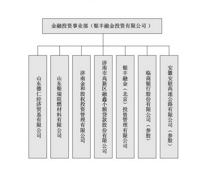山东省齐鲁细胞治疗工程技术有限公司组织管理结构图